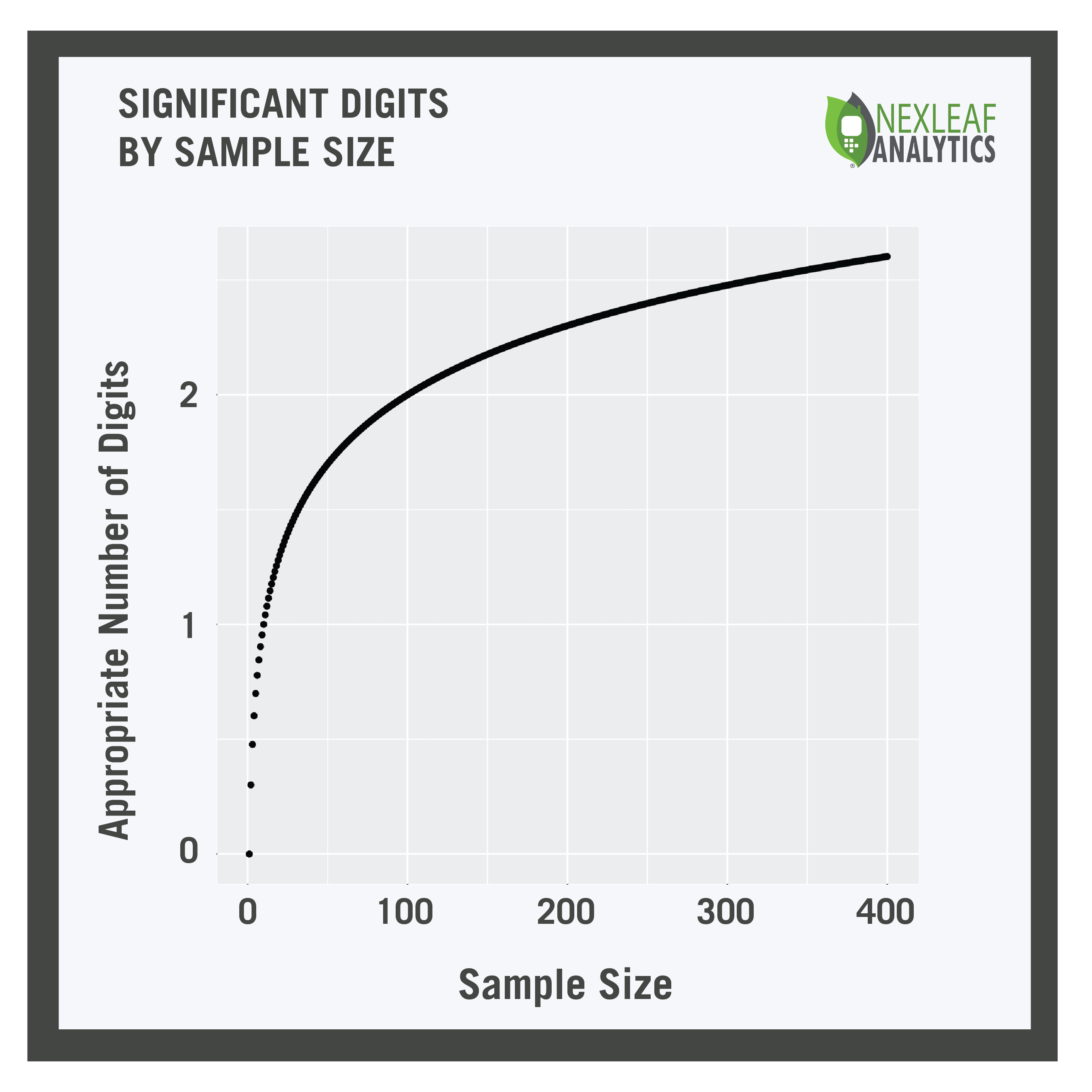 significant_digits_by_sample_size